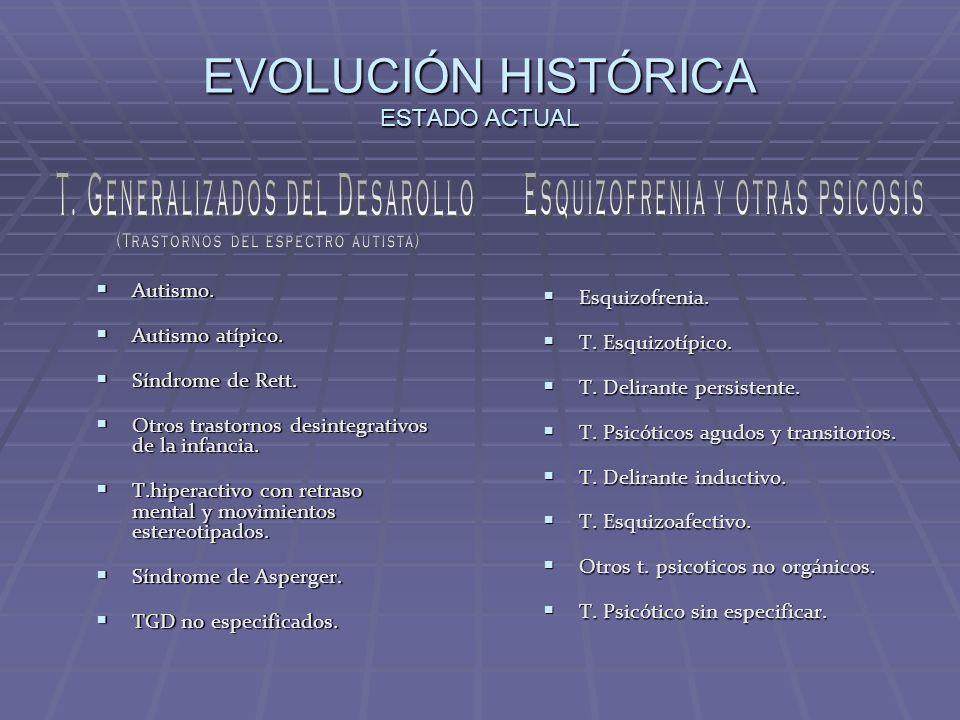 EVOLUCIÓN HISTÓRICA ESTADO ACTUAL