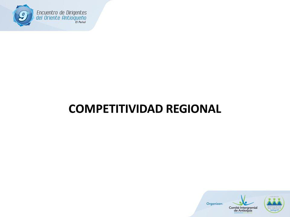 Competitividad Regional