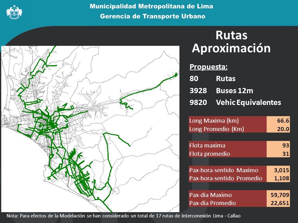 Rutas Aproximación Propuesta: Rutas 3928 Buses 12m