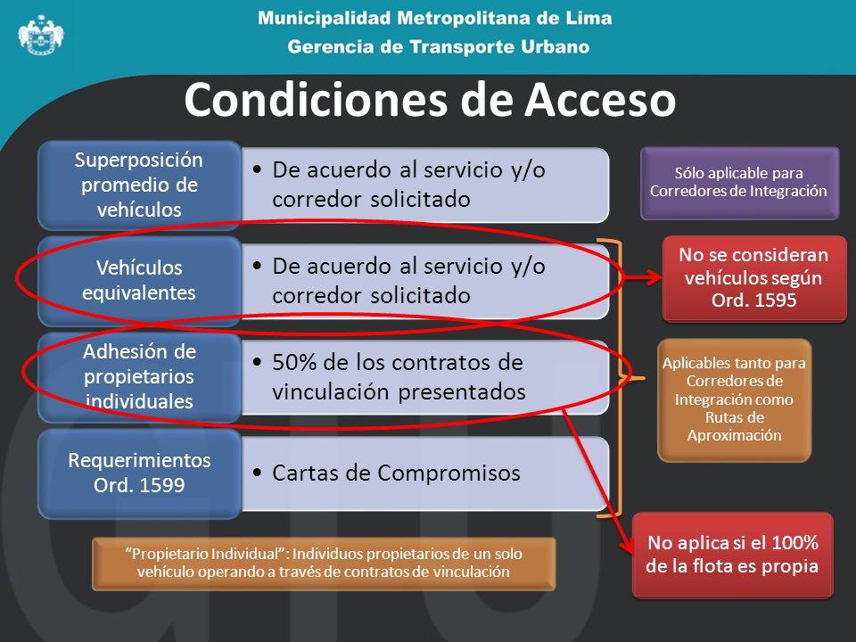 Condiciones de Acceso De acuerdo al servicio y/o corredor solicitado