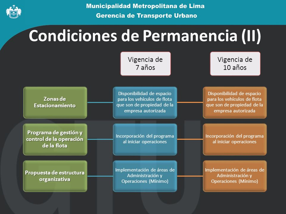 Condiciones de Permanencia (II)