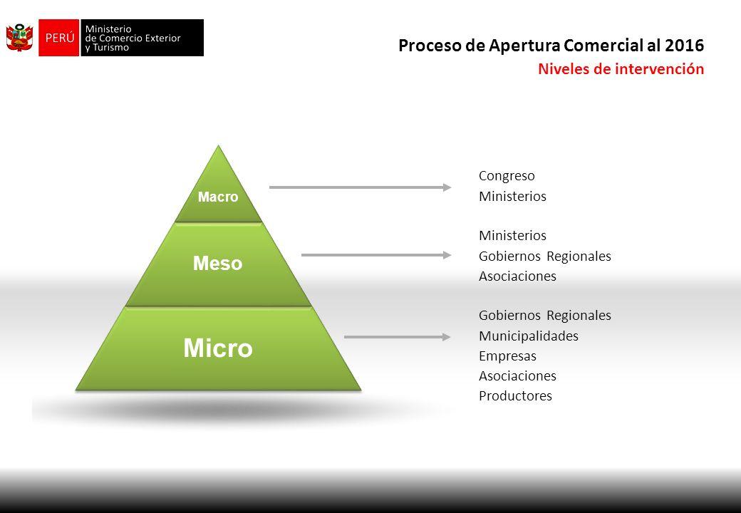 Micro Proceso de Apertura Comercial al 2016 Meso