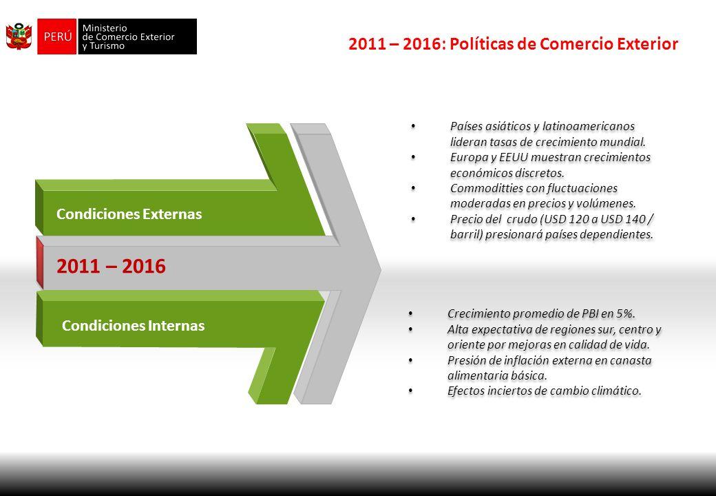 2011 – 2016 2011 – 2016: Políticas de Comercio Exterior Condicionantes