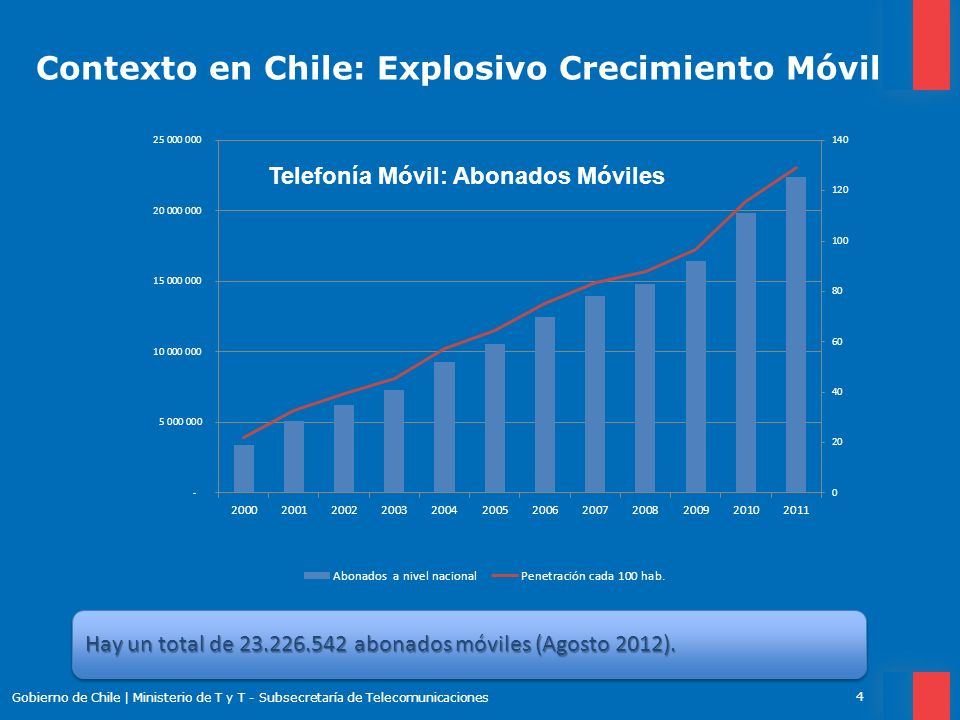 Contexto en Chile: Explosivo Crecimiento Móvil