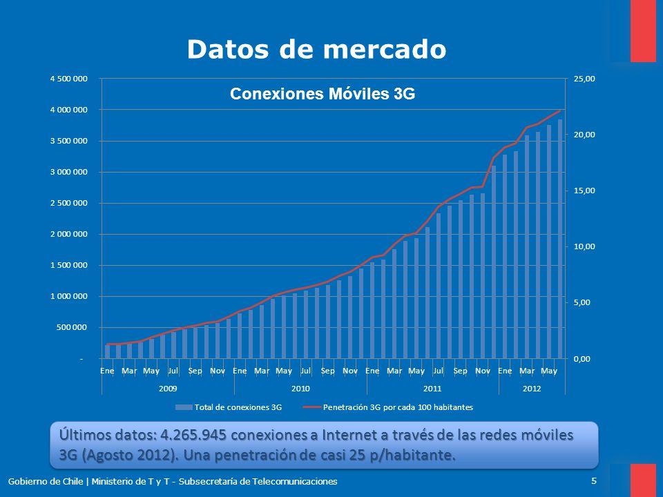 Datos de mercado Conexiones Móviles 3G