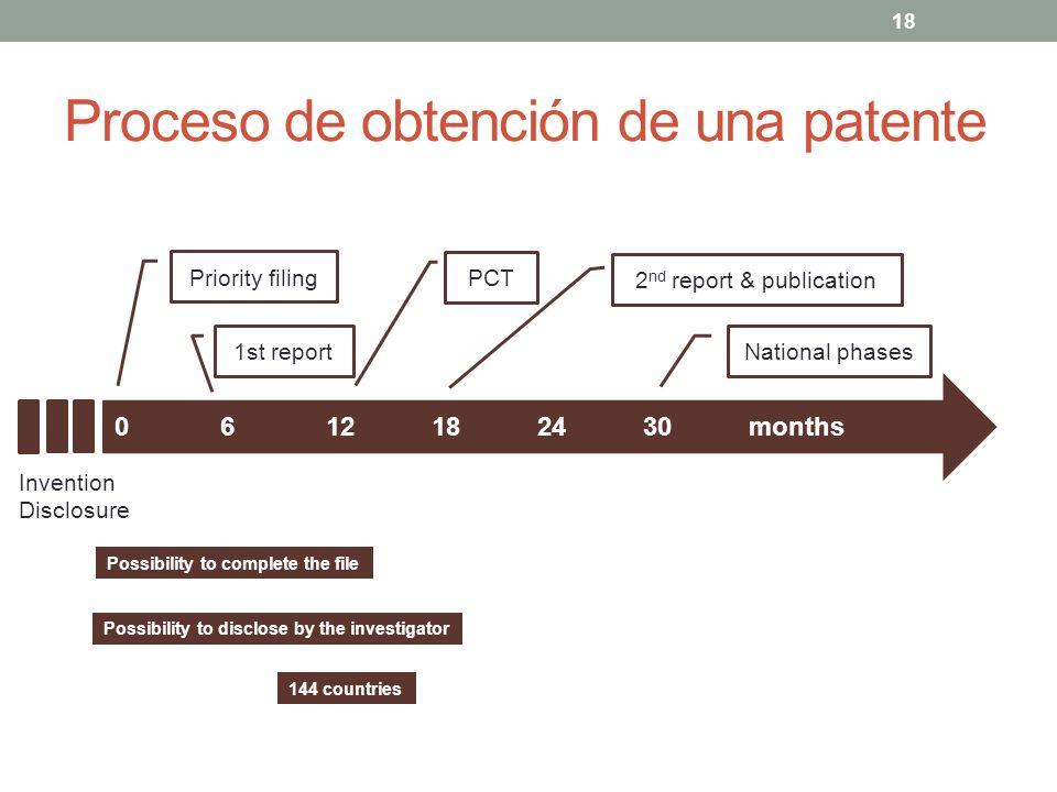 Proceso de obtención de una patente