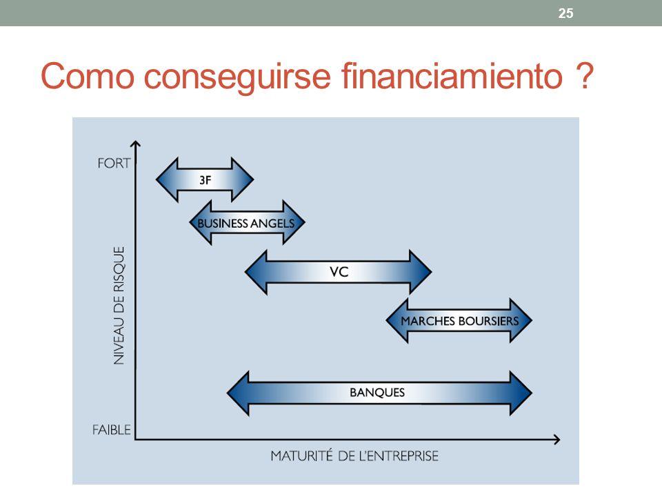 Como conseguirse financiamiento