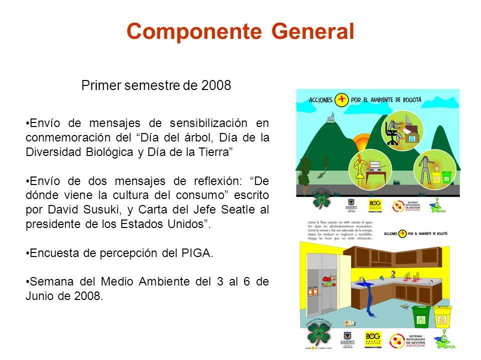 Componente General Primer semestre de 2008