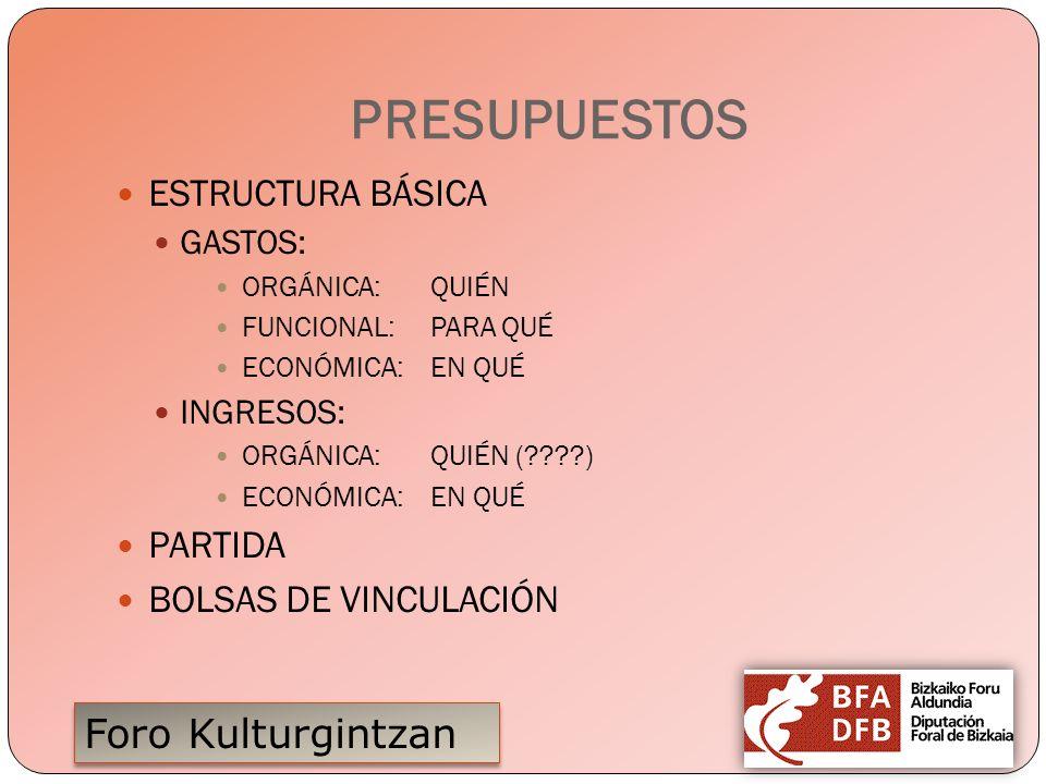 PRESUPUESTOS ESTRUCTURA BÁSICA PARTIDA BOLSAS DE VINCULACIÓN GASTOS: