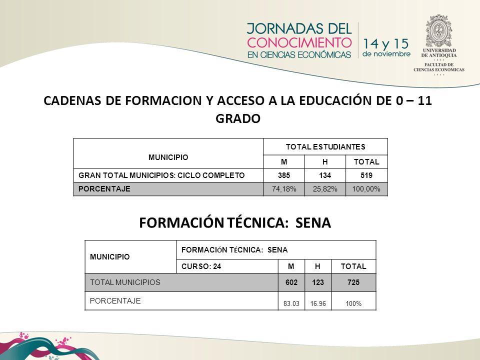 CADENAS DE FORMACION Y ACCESO A LA EDUCACIÓN DE 0 – 11 GRADO