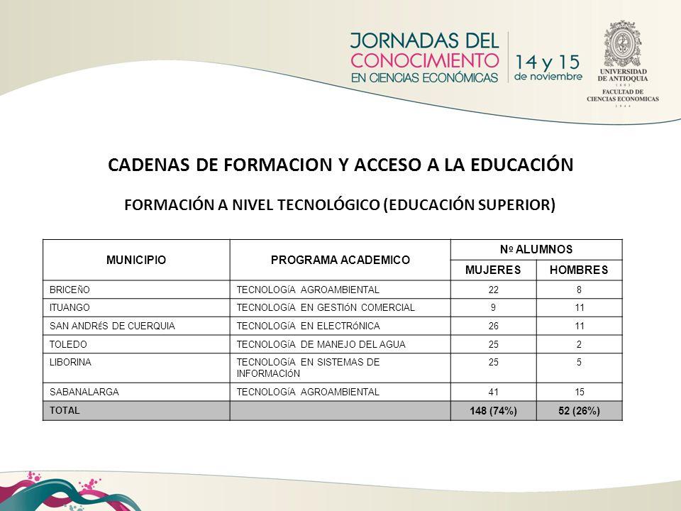 CADENAS DE FORMACION Y ACCESO A LA EDUCACIÓN