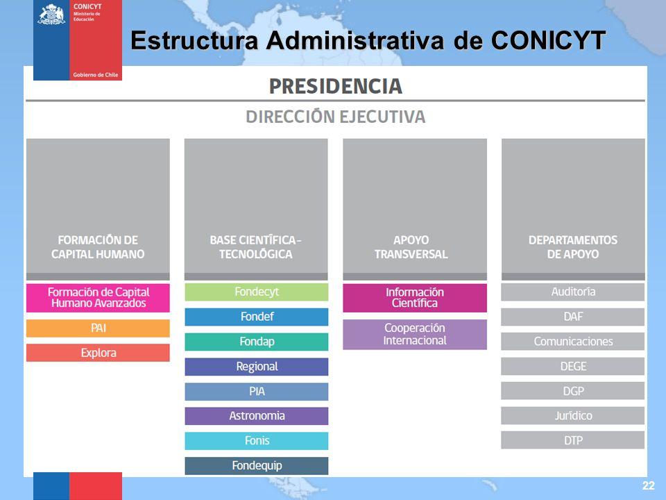 Estructura Administrativa de CONICYT