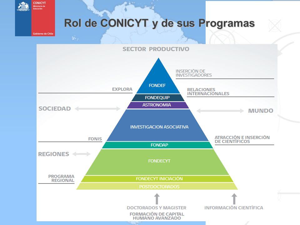 Rol de CONICYT y de sus Programas