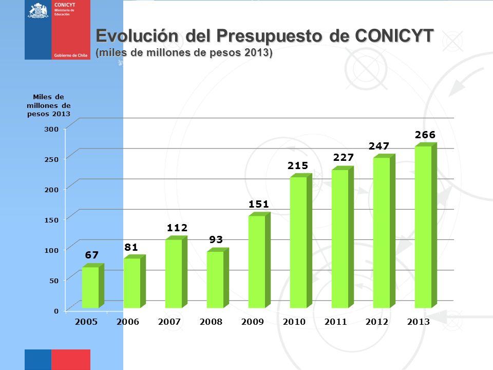 Evolución del Presupuesto de CONICYT (miles de millones de pesos 2013)