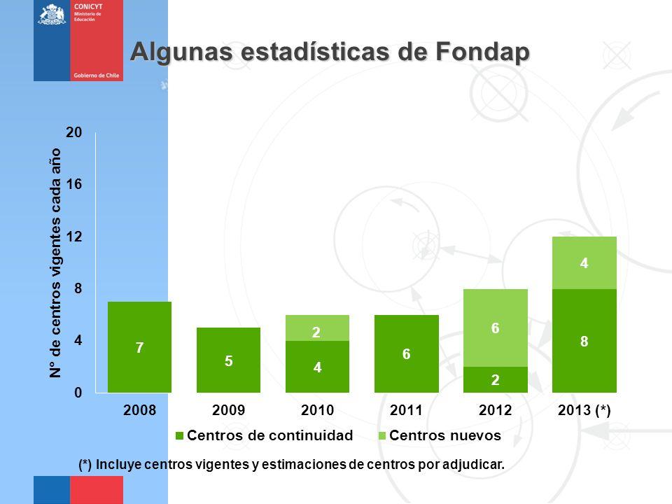 Algunas estadísticas de Fondap