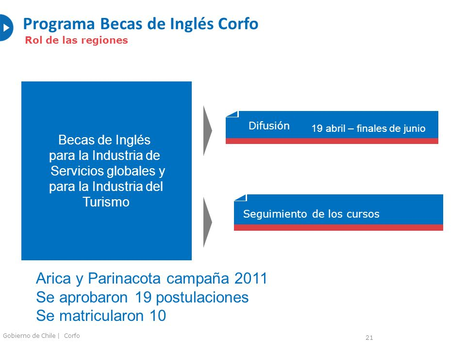 Programa Becas de Inglés Corfo Rol de las regiones