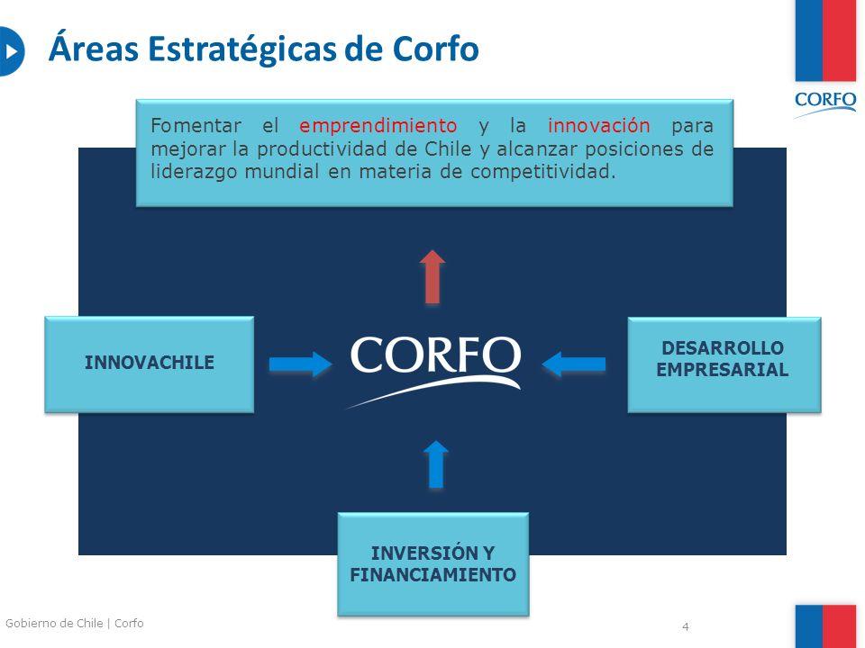 DESARROLLO EMPRESARIAL INVERSIÓN Y FINANCIAMIENTO