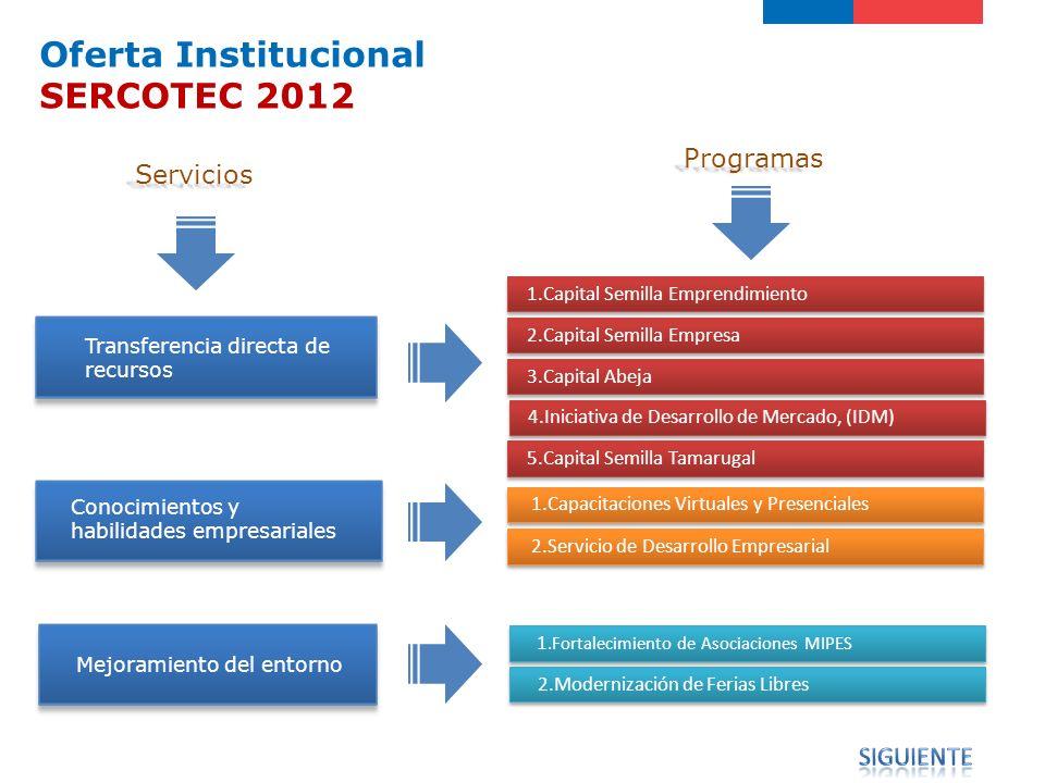 Oferta Institucional SERCOTEC 2012 Programas Servicios siguiente