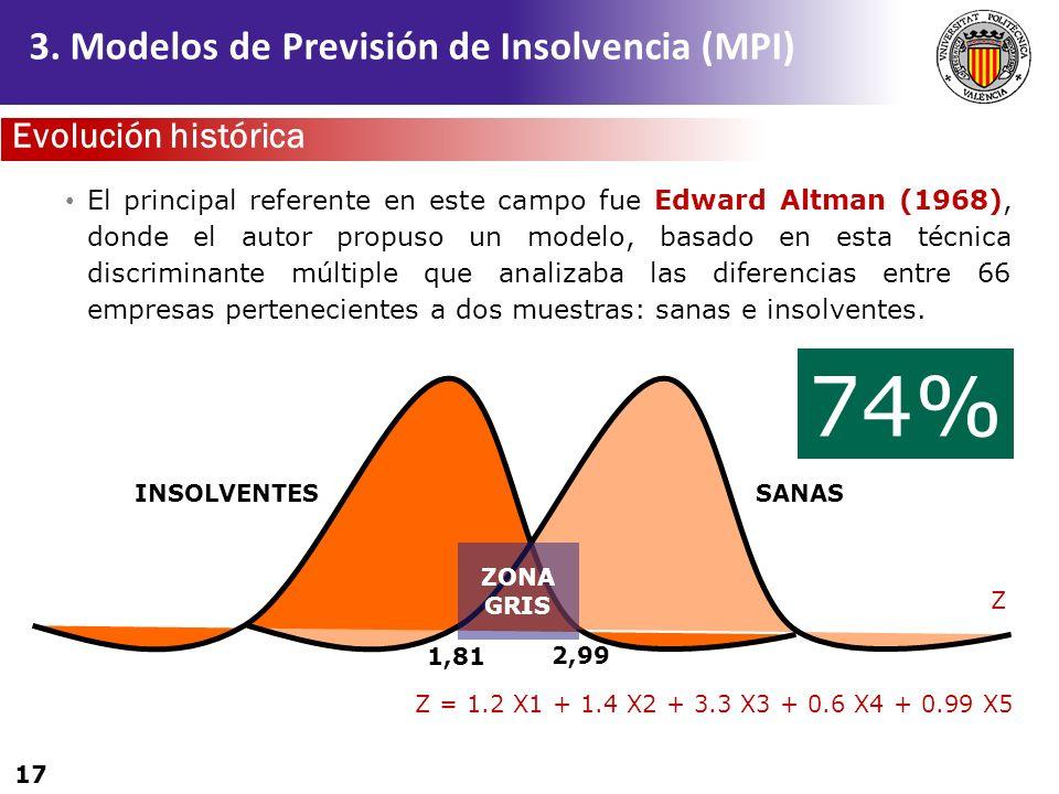 74% 3. Modelos de Previsión de Insolvencia (MPI) Evolución histórica