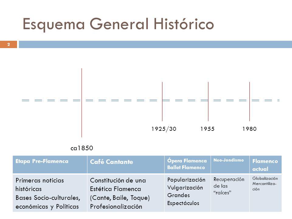 Esquema General Histórico