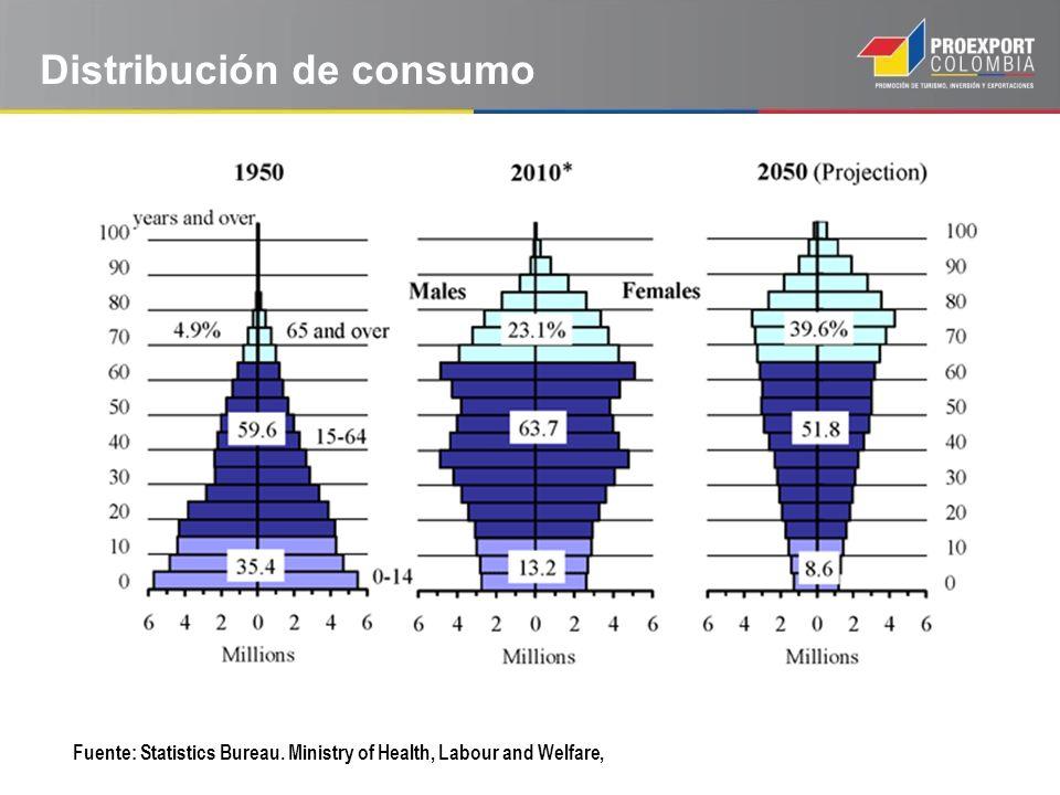 Distribución de consumo