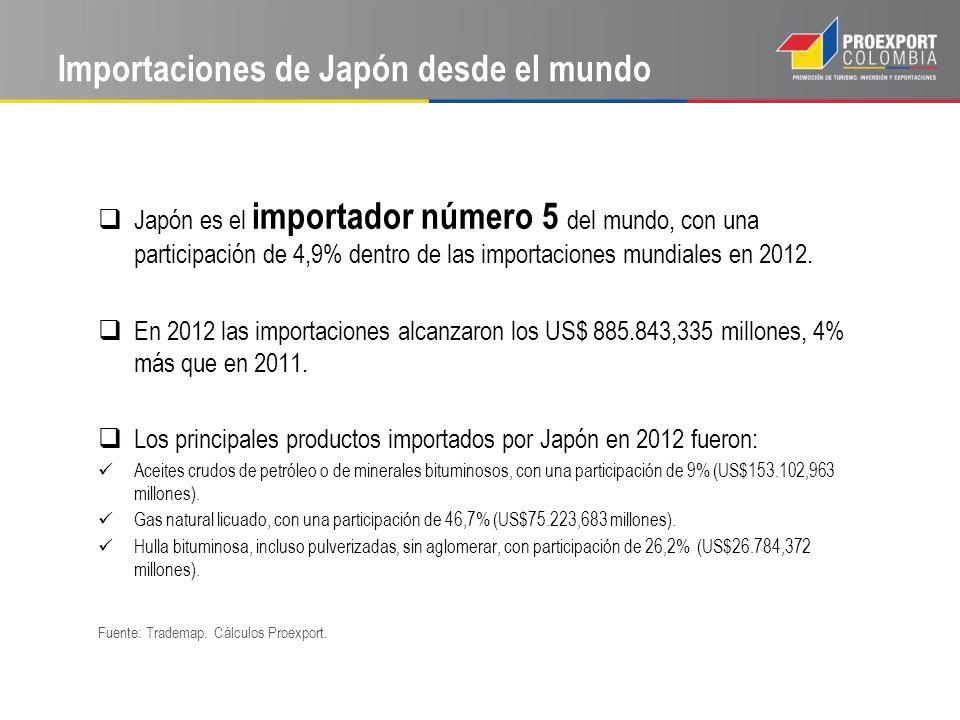 Importaciones de Japón desde el mundo