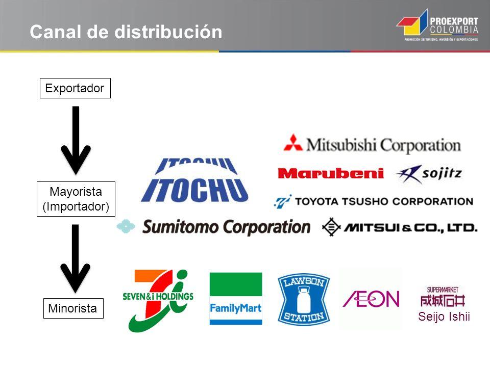 Canal de distribución Exportador Mayorista (Importador) Minorista