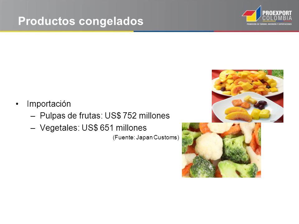 Productos congelados Importación Pulpas de frutas: US$ 752 millones