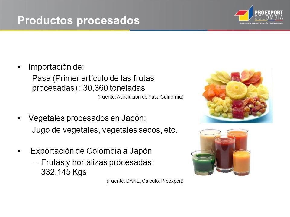 Productos procesados Importación de:
