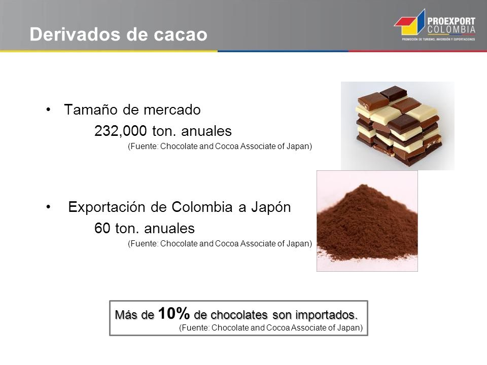 Derivados de cacao Tamaño de mercado 232,000 ton. anuales