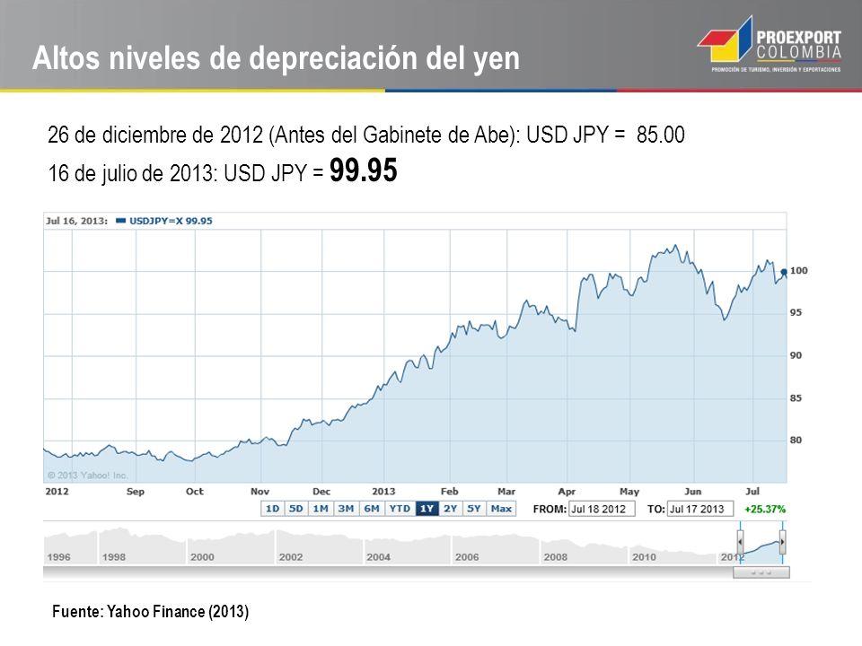 Altos niveles de depreciación del yen