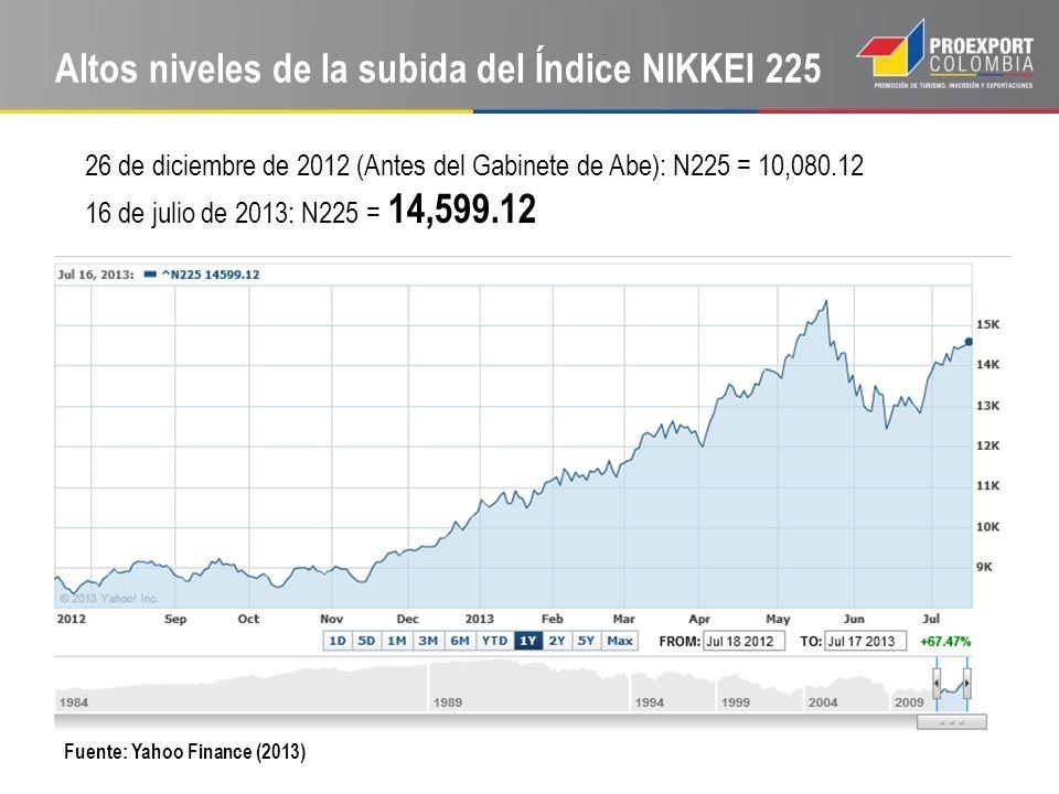 Altos niveles de la subida del Índice NIKKEI 225