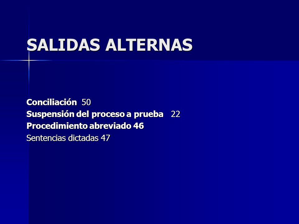 SALIDAS ALTERNAS Conciliación 50 Suspensión del proceso a prueba 22