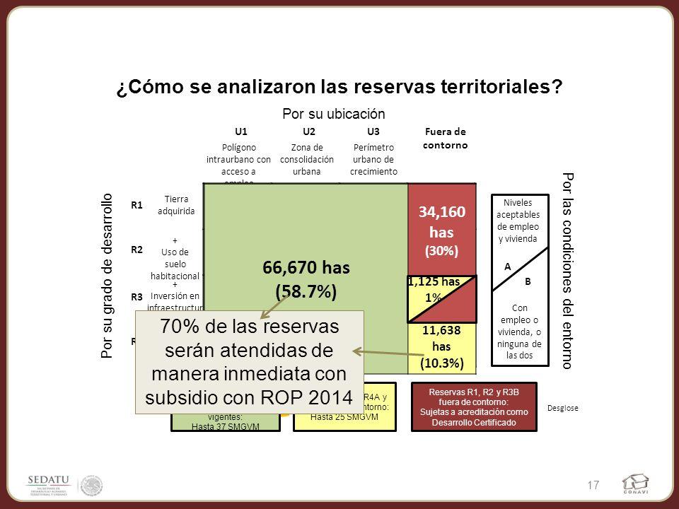 ¿Cómo se analizaron las reservas territoriales