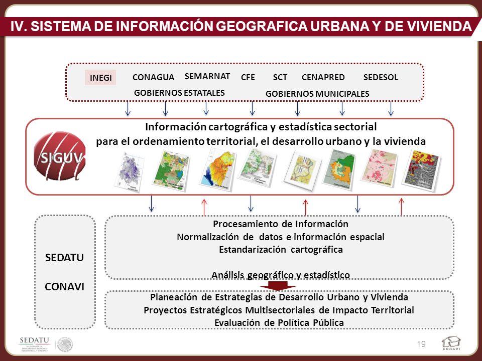 IV. SISTEMA DE INFORMACIÓN GEOGRAFICA URBANA Y DE VIVIENDA
