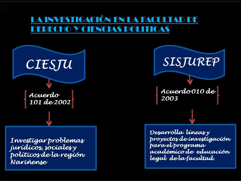 LA INVESTIGACIÓN EN LA FACULTAD DE DERECHO Y CIENCIAS POLITICAS