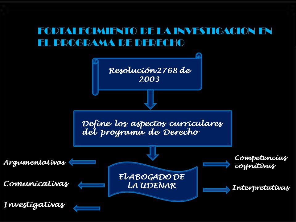 FORTALECIMIENTO DE LA INVESTIGACION EN EL PROGRAMA DE DERECHO