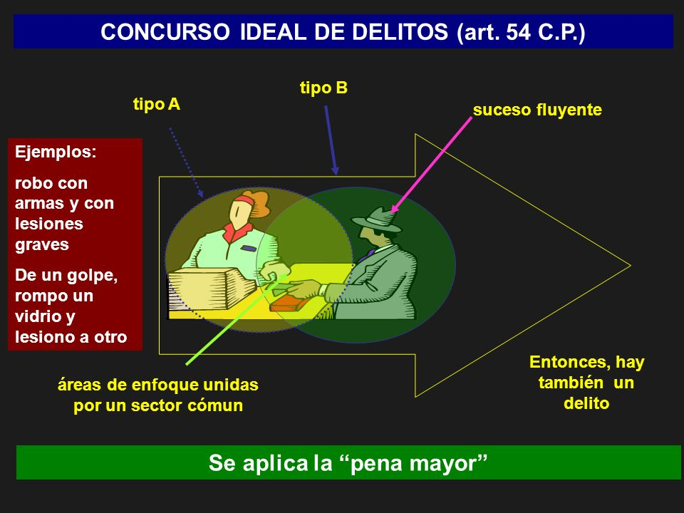CONCURSO IDEAL DE DELITOS (art. 54 C.P.) Se aplica la pena mayor