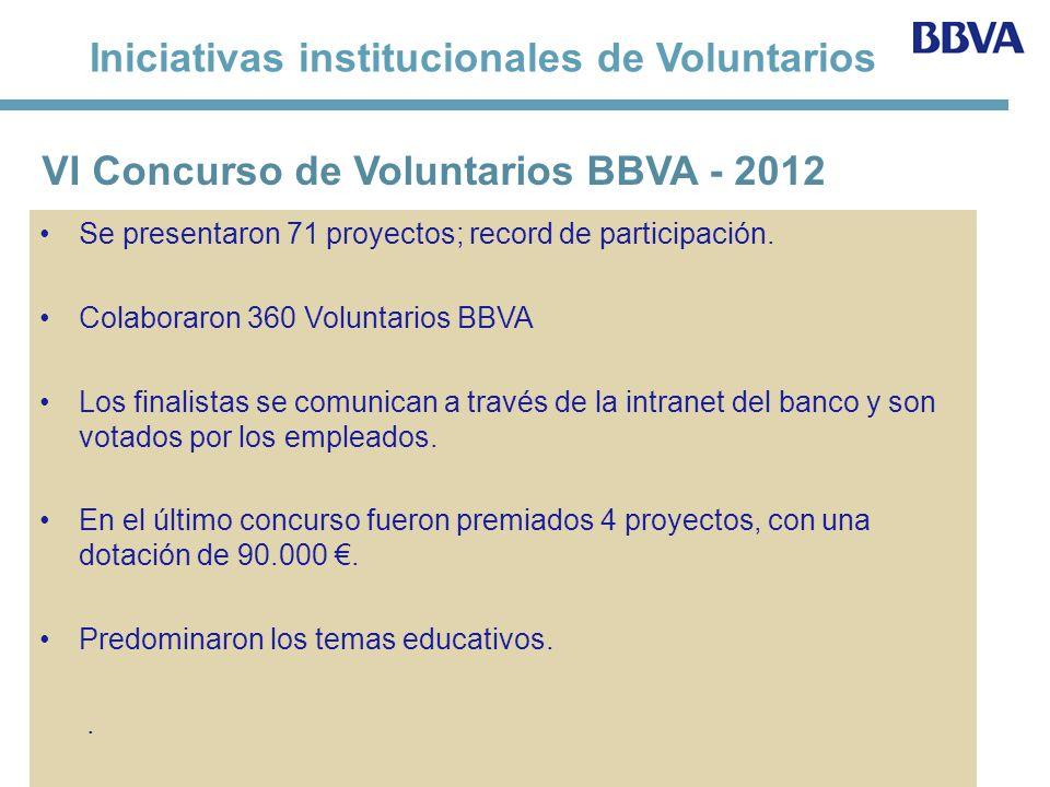 Iniciativas institucionales de Voluntarios