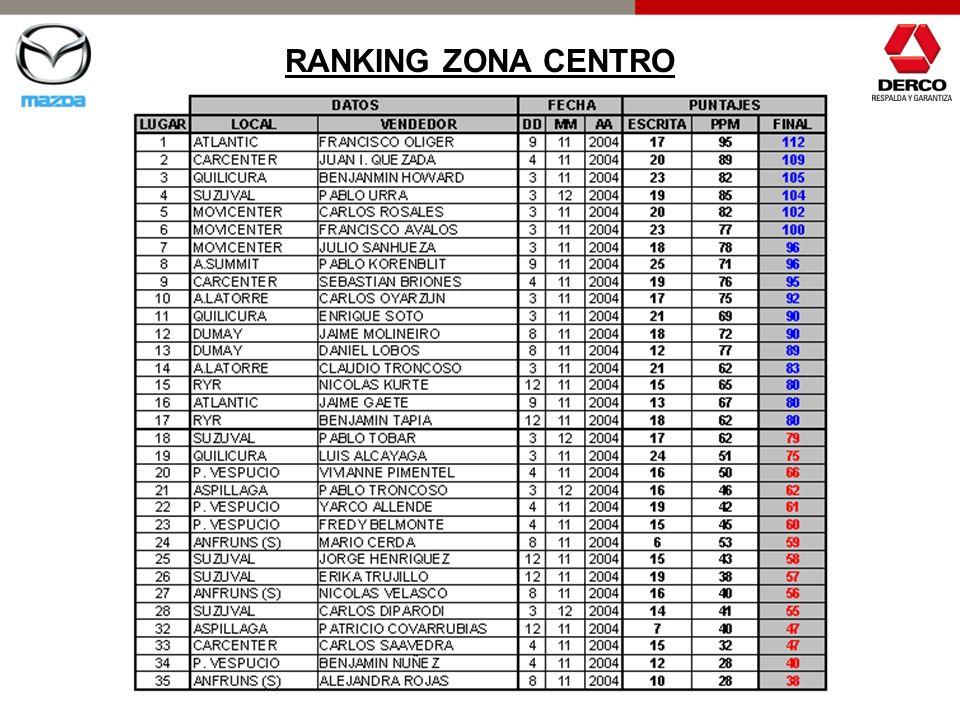 RANKING ZONA CENTRO