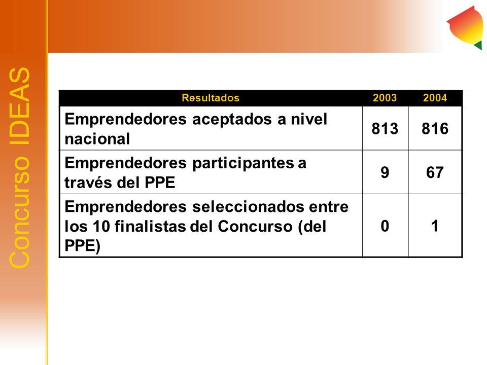 Concurso IDEAS Emprendedores aceptados a nivel nacional 813 816
