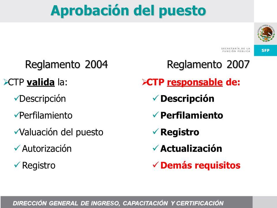Aprobación del puesto Reglamento 2004 Reglamento 2007 CTP valida la: