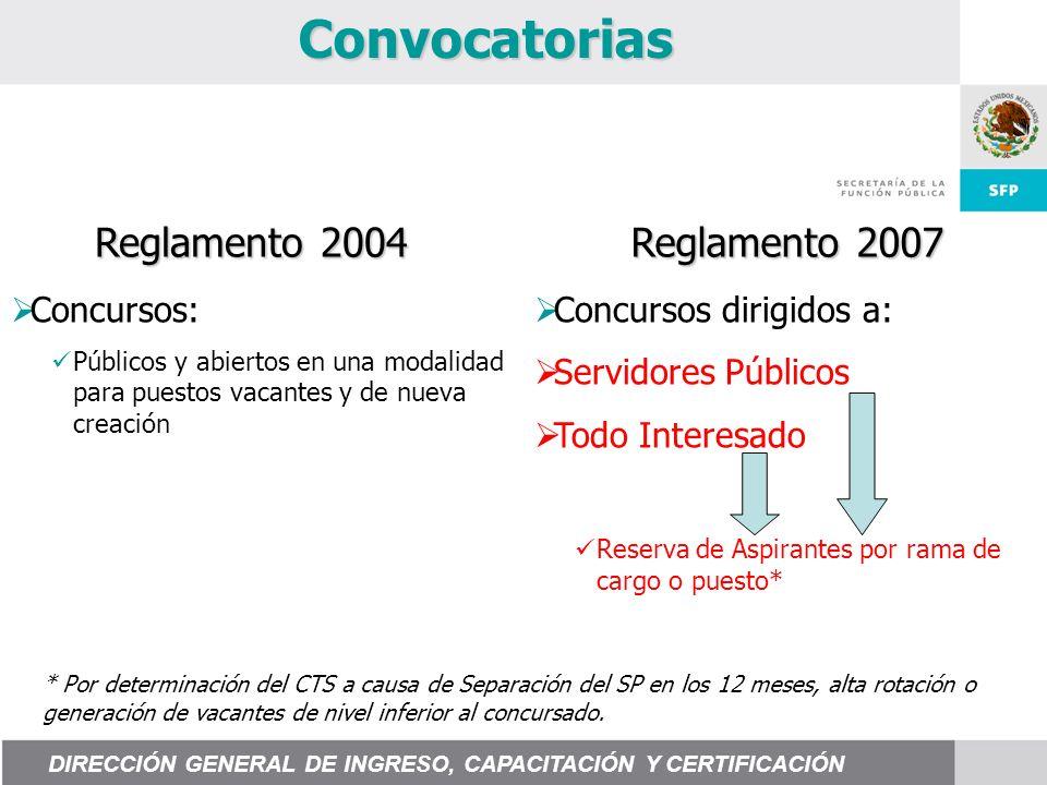 Convocatorias Reglamento 2004 Reglamento 2007 Concursos: