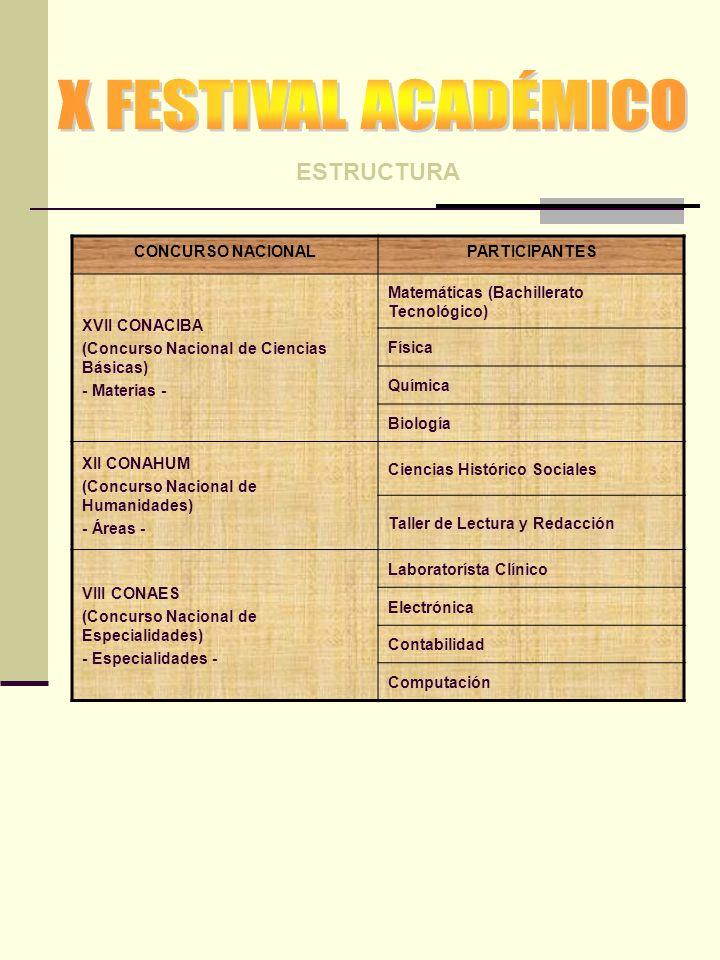 X FESTIVAL ACADÉMICO ESTRUCTURA CONCURSO NACIONAL PARTICIPANTES
