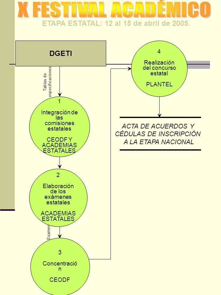 ETAPA ESTATAL: 12 al 15 de abril de 2005.