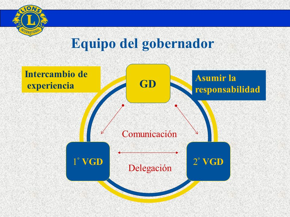 Equipo del gobernador GD 1º VGD 2º VGD Delegación Comunicación