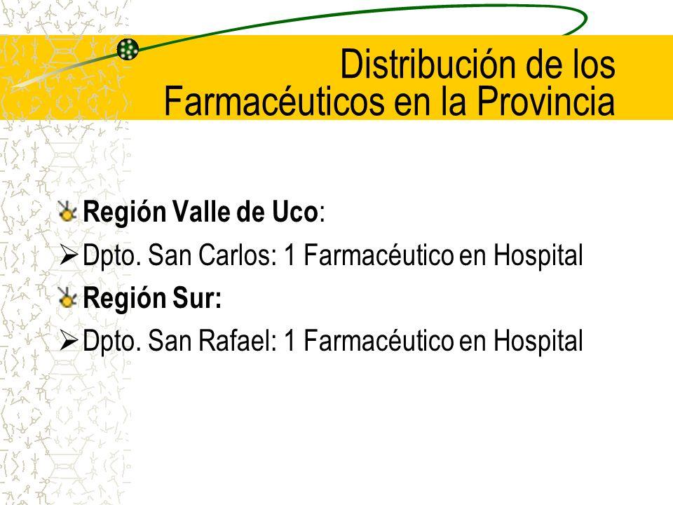Distribución de los Farmacéuticos en la Provincia