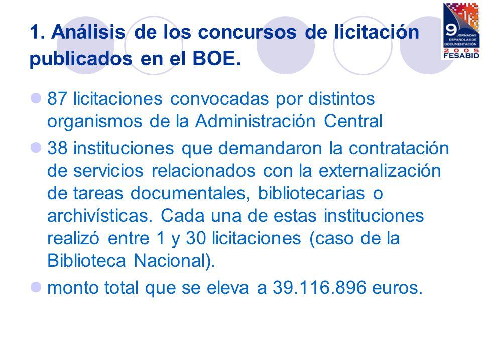 1. Análisis de los concursos de licitación publicados en el BOE.