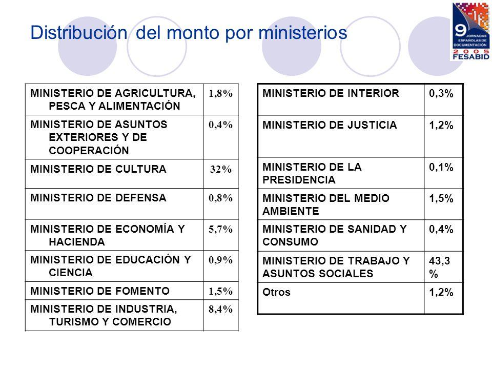 Distribución del monto por ministerios