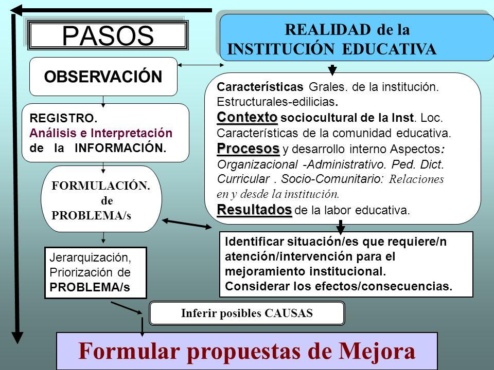 Inferir posibles CAUSAS Formular propuestas de Mejora